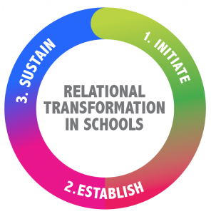 Relational Transformation in Schools: Initiate, Establish, Sustain